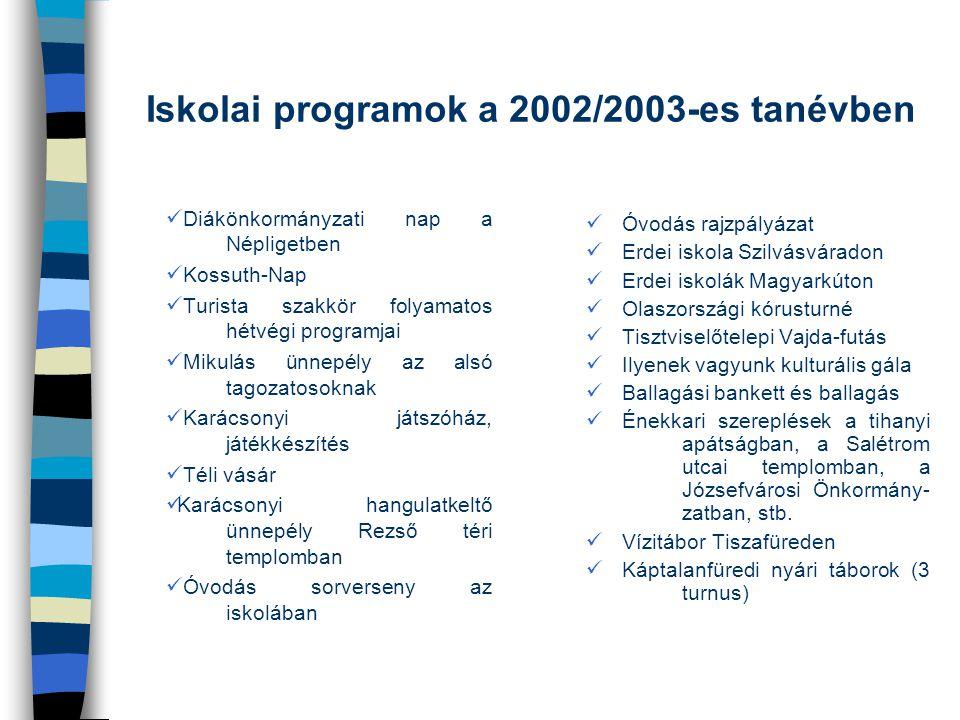 Iskolai programok a 2002/2003-es tanévben Diákönkormányzati nap a Népligetben Kossuth-Nap Turista szakkör folyamatos hétvégi programjai Mikulás ünnepé