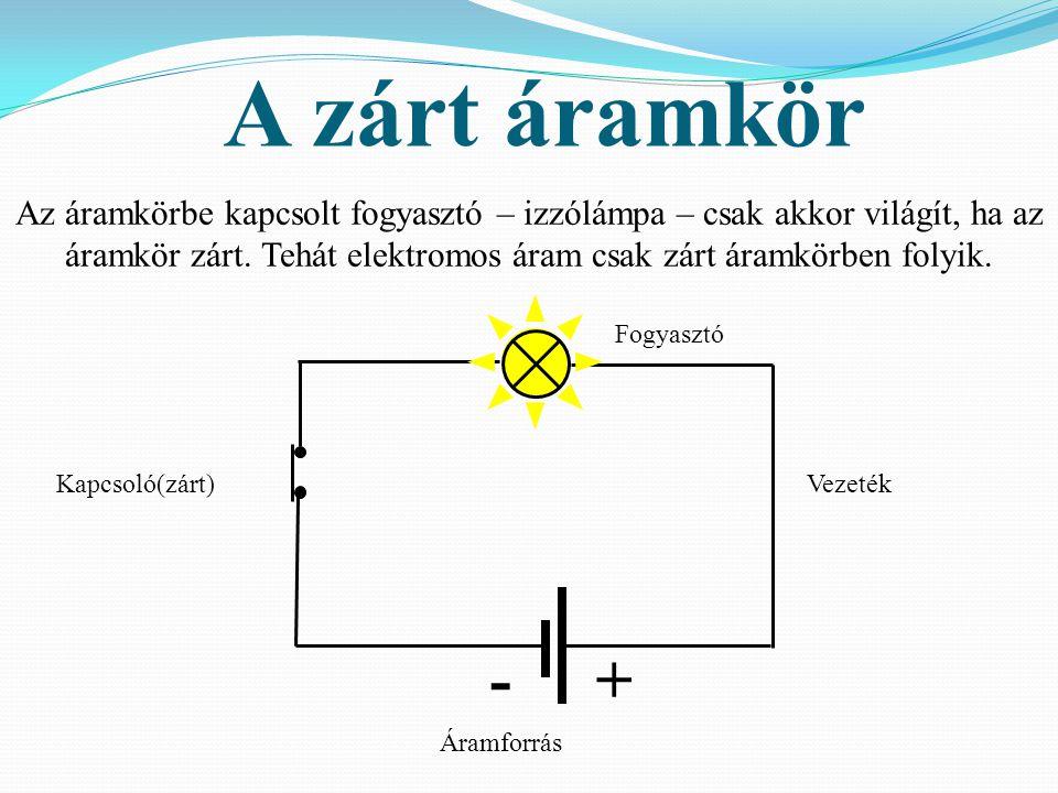 A zárt áramkör Áramforrás VezetékKapcsoló(zárt) Fogyasztó Az áramkörbe kapcsolt fogyasztó – izzólámpa – csak akkor világít, ha az áramkör zárt. Tehát