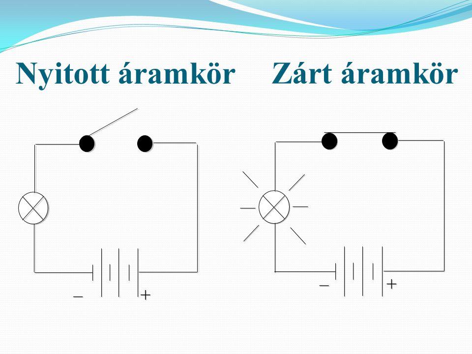 Általános fogyasztó: Izzó: világít (folyik az áram) nem világít (nem folyik az áram) – – + + Nyitott áramkör Zárt áramkör – – + +