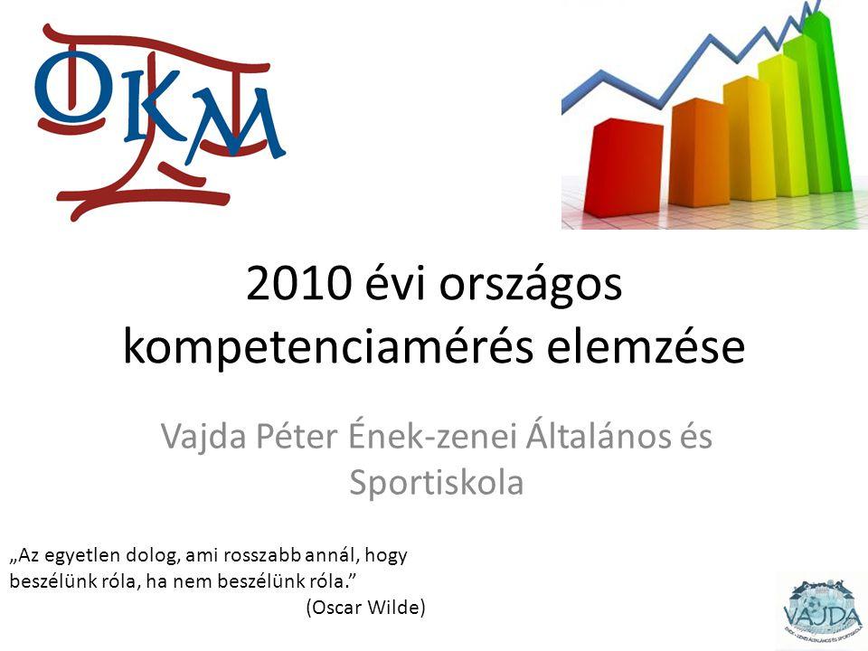"""2010 évi országos kompetenciamérés elemzése Vajda Péter Ének-zenei Általános és Sportiskola """"Az egyetlen dolog, ami rosszabb annál, hogy beszélünk róla, ha nem beszélünk róla. (Oscar Wilde)"""