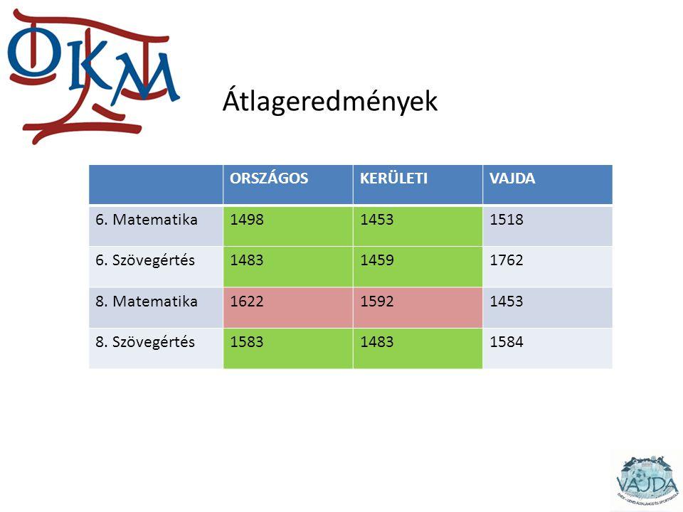 Eredmények ORSZÁGOSKERÜLETIVAJDA 6. Matematika149814531518 6.