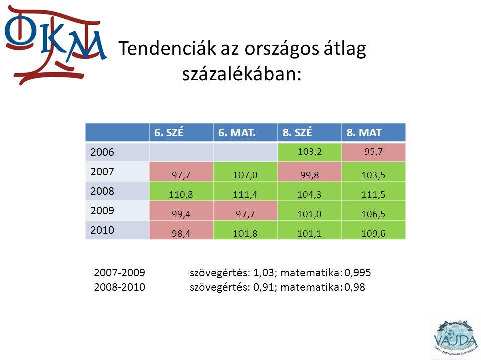 Tendenciák az országos átlag százalékában: 6. SZÉ6. MAT.8. SZÉ8. MAT 2006 103,295,7 2007 97,7107,099,8103,5 2008 110,8111,4104,3111,5 2009 99,497,7101