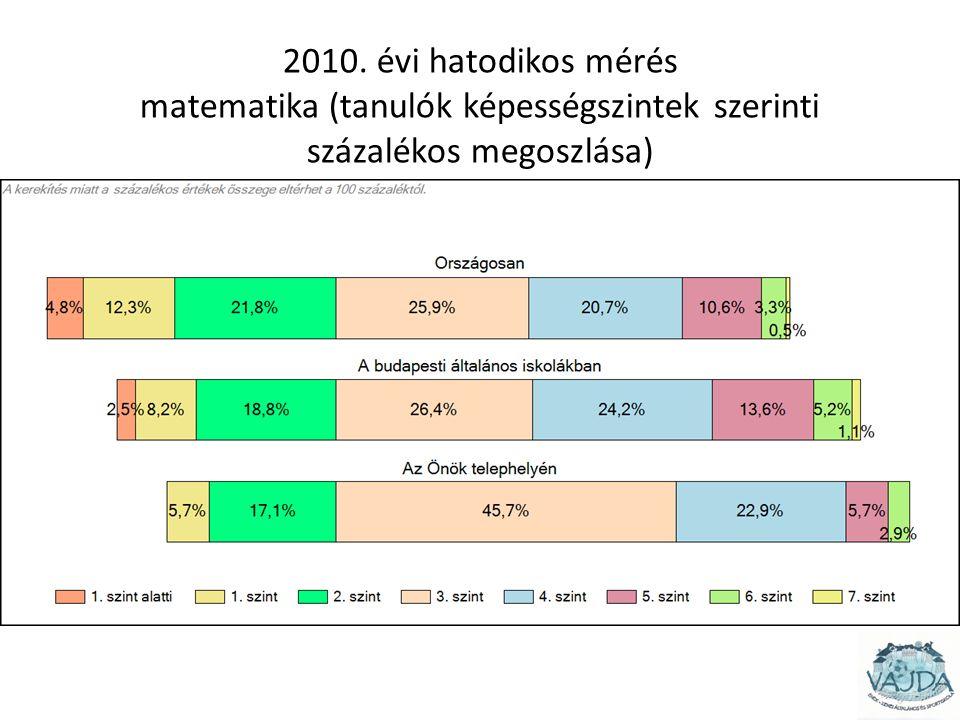 2010. évi hatodikos mérés matematika (tanulók képességszintek szerinti százalékos megoszlása)