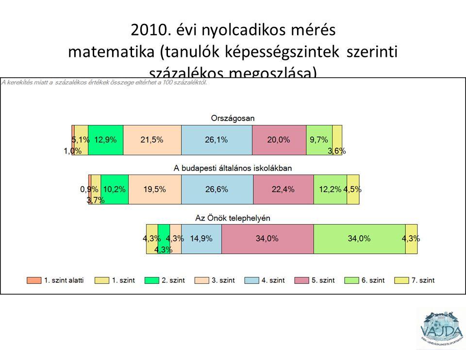 2010. évi nyolcadikos mérés matematika (tanulók képességszintek szerinti százalékos megoszlása)