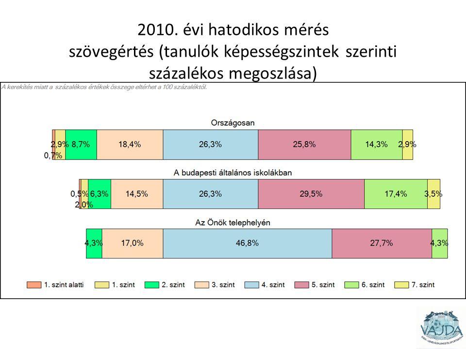 2010. évi hatodikos mérés szövegértés (tanulók képességszintek szerinti százalékos megoszlása)