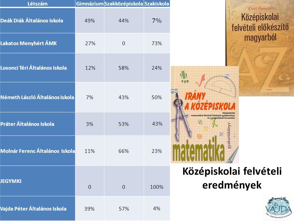 LétszámGimnáziumSzakközépiskolaSzakiskola Deák Diák Általános Iskola49%44% 7% Lakatos Menyhért ÁMK 27%073% Losonci Téri Általános Iskola 12%58%24% Ném