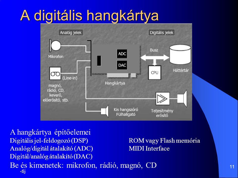 -fij 11 A digitális hangkártya A hangkártya építőelemei Digitális jel-feldogozó (DSP)ROM vagy Flash memória Analóg/digitál átalakító (ADC)MIDI Interfa