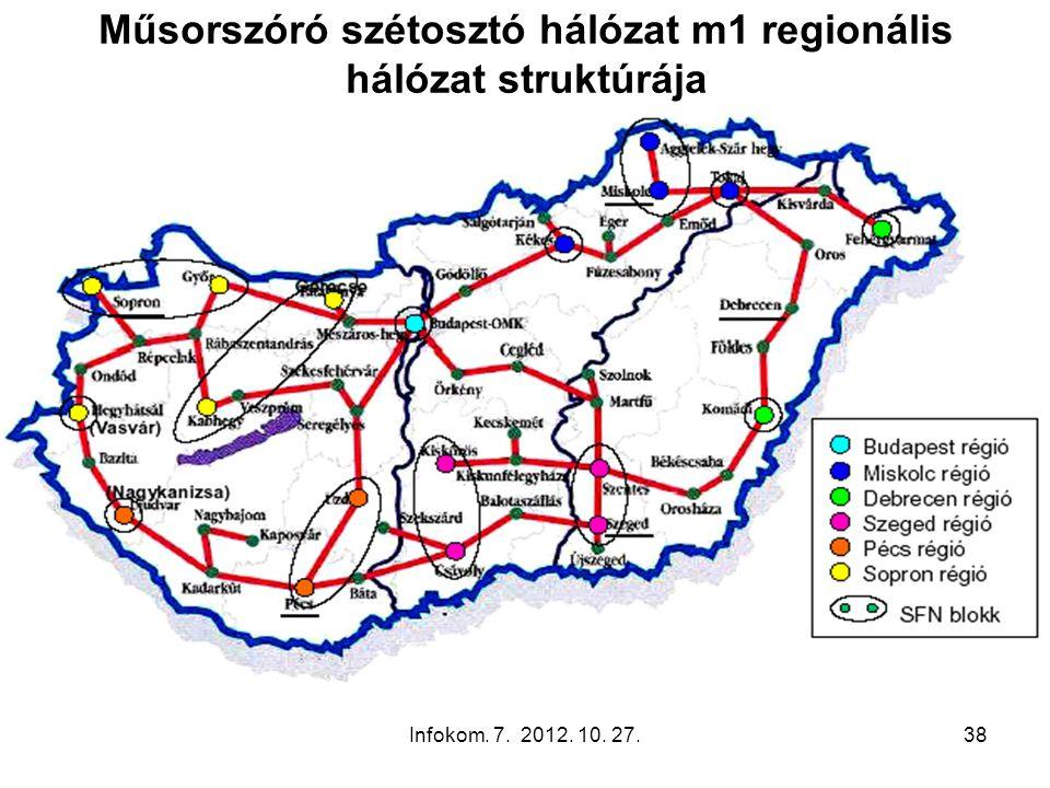 Infokom. 7. 2012. 10. 27.38 Műsorszóró szétosztó hálózat m1 regionális hálózat struktúrája