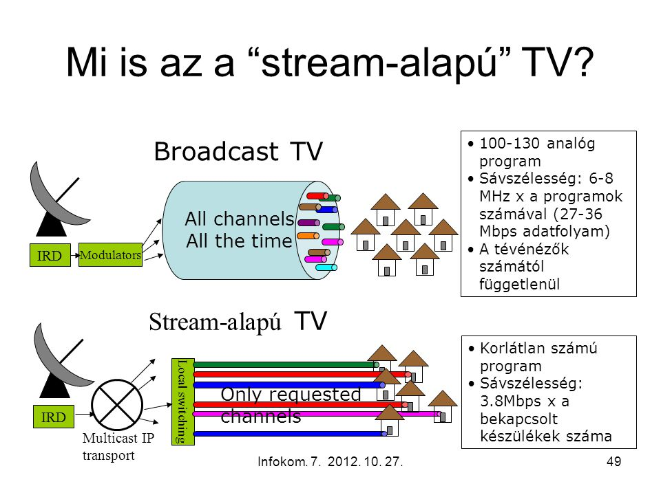 "Infokom. 7. 2012. 10. 27.49 Mi is az a ""stream-alapú"" TV? IRD Modulators All channels All the time 100-130 analóg program Sávszélesség: 6-8 MHz x a pr"
