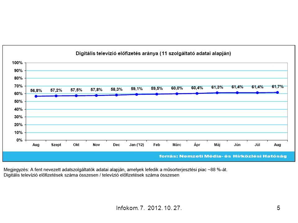 Infokom. 7. 2012. 10. 27.76 Internet access by CaTV network