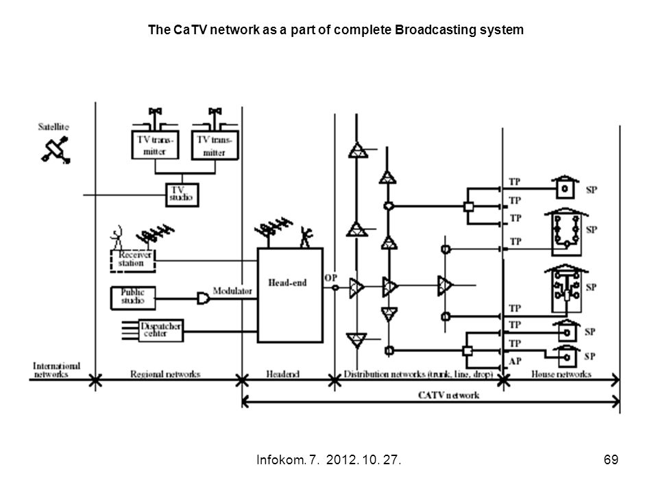 Infokom. 7. 2012. 10. 27.69 The CaTV network as a part of complete Broadcasting system