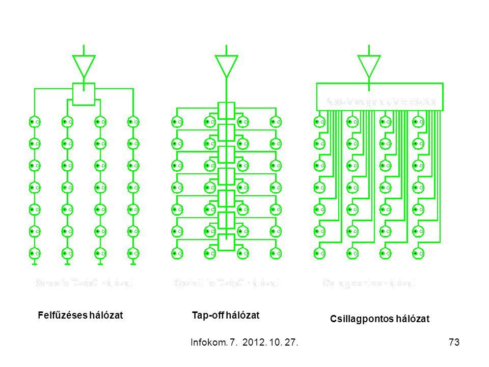 Infokom. 7. 2012. 10. 27.73 Felfűzéses hálózatTap-off hálózat Csillagpontos hálózat