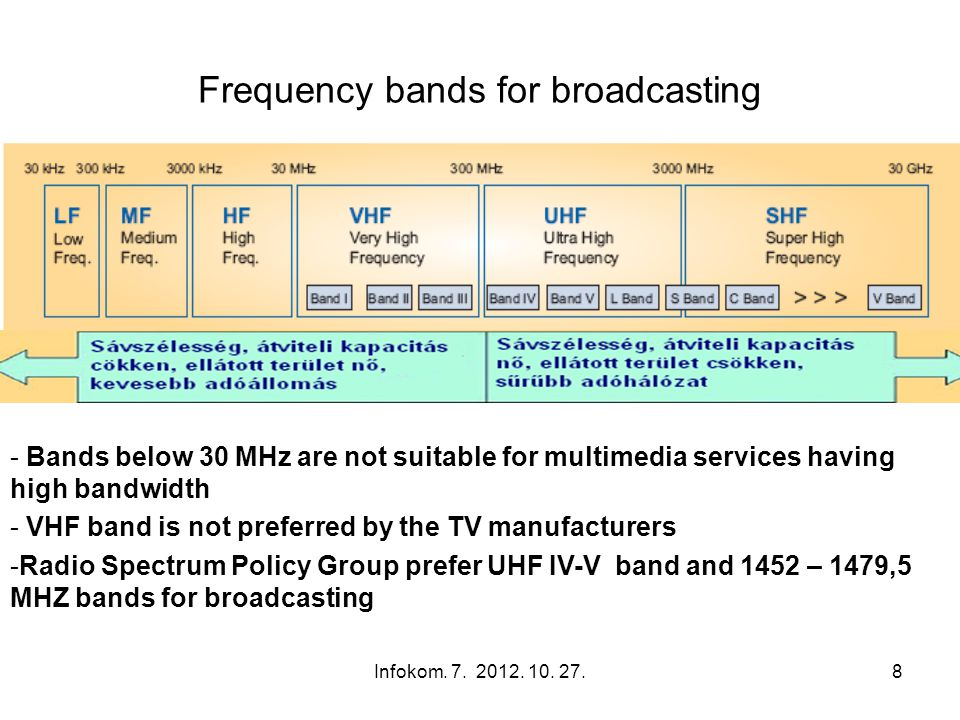 Infokom. 7. 2012. 10. 27.8 Frequency bands for broadcasting - Bands below 30 MHz are not suitable for multimedia services having high bandwidth - VHF