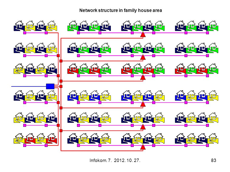 Infokom. 7. 2012. 10. 27.83 Network structure in family house area