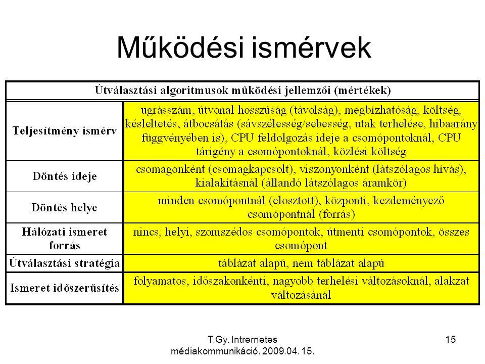 T.Gy. Intrernetes médiakommunikáció. 2009.04. 15. 15 Működési ismérvek