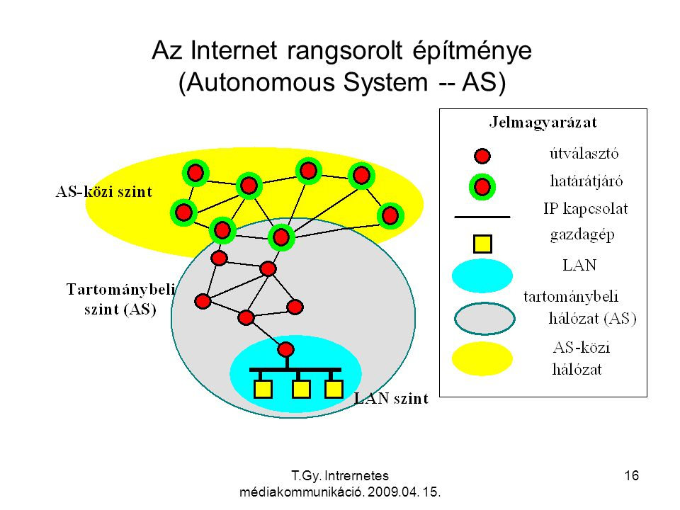 T.Gy. Intrernetes médiakommunikáció. 2009.04. 15. 16 Az Internet rangsorolt építménye (Autonomous System -- AS)