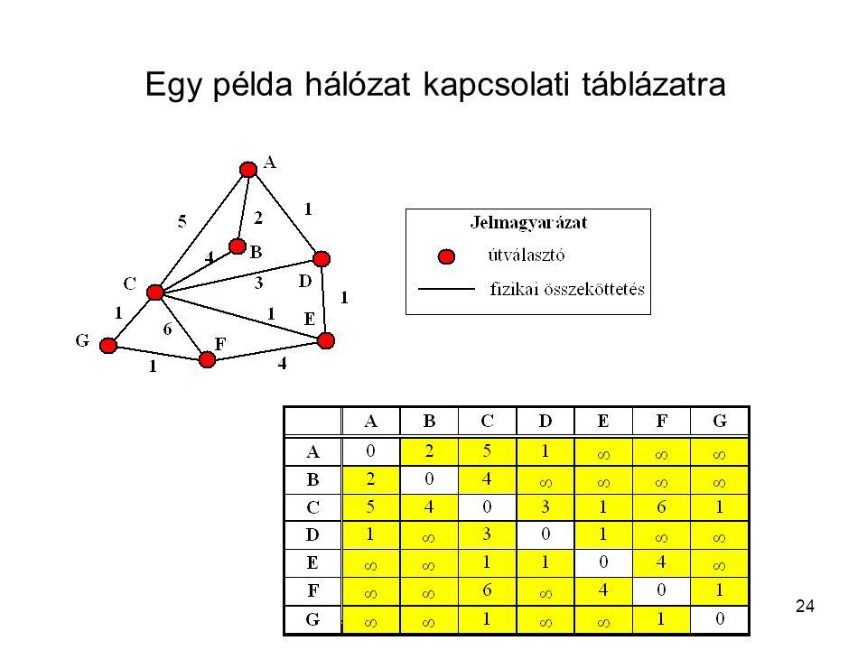 T.Gy. Intrernetes médiakommunikáció. 2009.04. 15. 24 Egy példa hálózat kapcsolati táblázatra