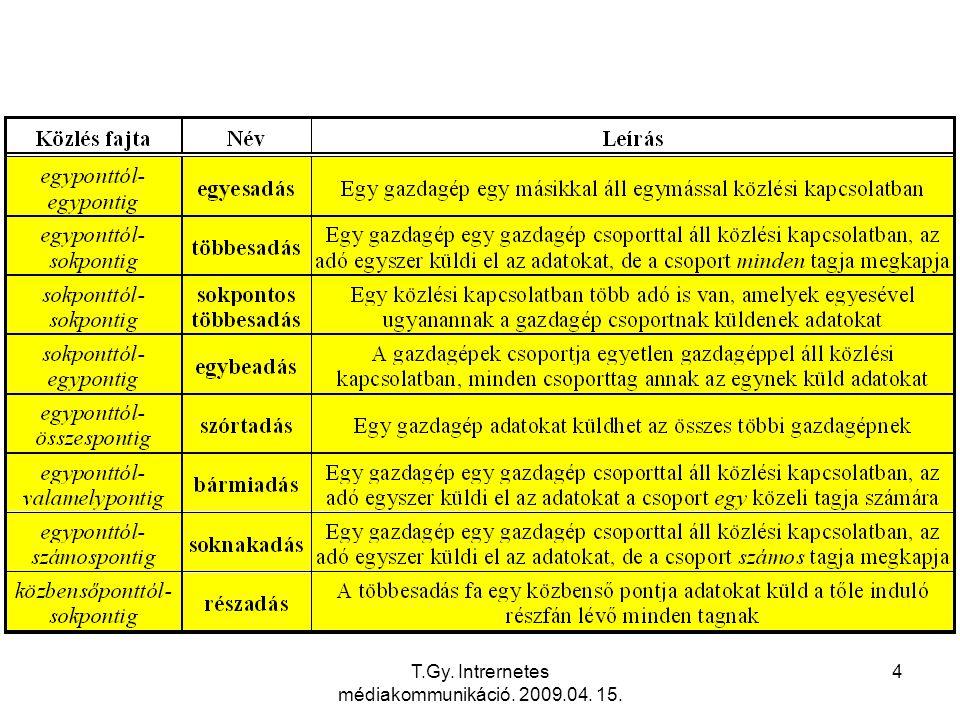 5 Egyesadás (unicast) A hagyományos Etherneten pl.