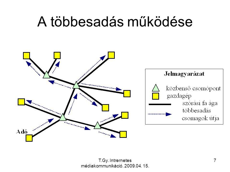T.Gy. Intrernetes médiakommunikáció. 2009.04. 15. 58 A hálózati szintű többesadás működése