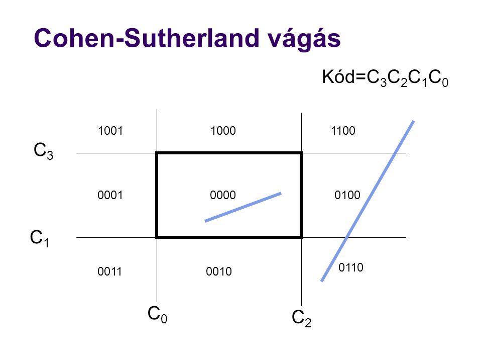 Cohen-Sutherland vágás 0000 100110001100 00010100 00110010 0110 C2C2 Kód=C 3 C 2 C 1 C 0 C0C0 C1C1 C3C3