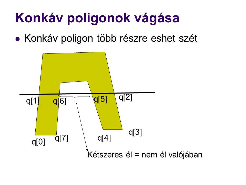 Konkáv poligonok vágása Konkáv poligon több részre eshet szét Kétszeres él = nem él valójában q[0] q[1] q[2] q[3] q[4] q[5] q[6] q[7]
