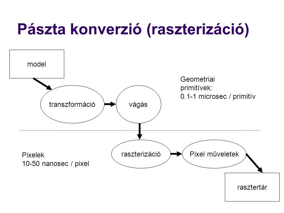 Pászta konverzió (raszterizáció) transzformációvágás raszterizációPixel műveletek rasztertár model Geometriai primitívek: 0.1-1 microsec / primitív Pi
