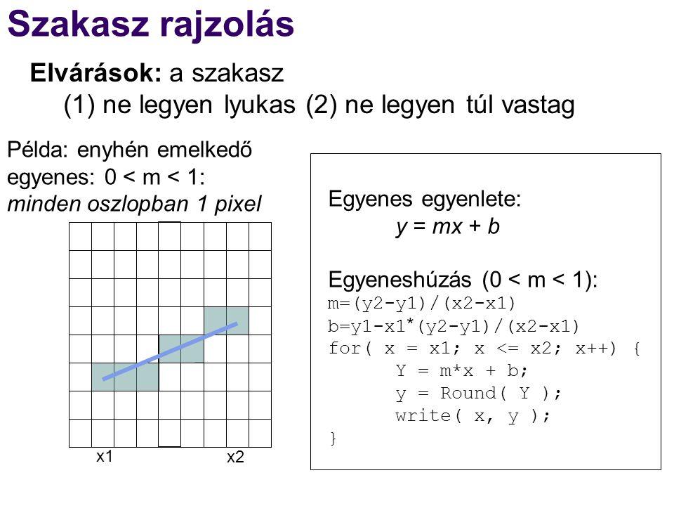 Szakasz rajzolás Egyenes egyenlete: y = mx + b Egyeneshúzás (0 < m < 1): m=(y2-y1)/(x2-x1) b=y1-x1*(y2-y1)/(x2-x1) for( x = x1; x <= x2; x++) { Y = m*x + b; y = Round( Y ); write( x, y ); } x1x1 x2x2 Példa: enyhén emelkedő egyenes: 0 < m < 1: minden oszlopban 1 pixel Elvárások: a szakasz (1) ne legyen lyukas (2) ne legyen túl vastag