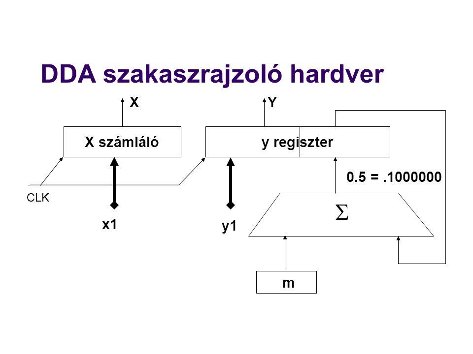 DDA szakaszrajzoló hardver X számlálóy regiszter x1 m y1 0.5 =.1000000 XY  CLK