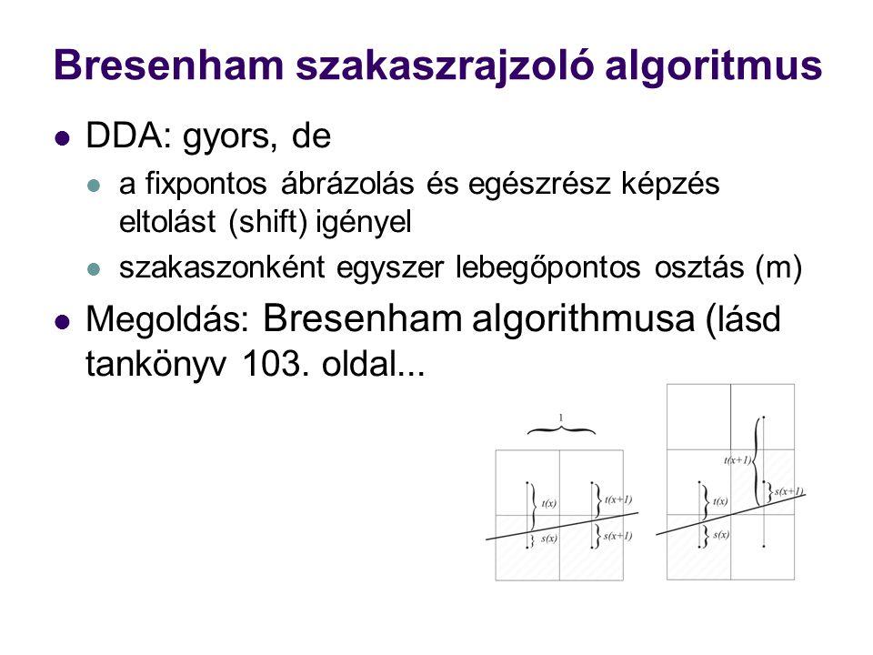 Bresenham szakaszrajzoló algoritmus DDA: gyors, de a fixpontos ábrázolás és egészrész képzés eltolást (shift) igényel szakaszonként egyszer lebegőpontos osztás (m) Megoldás: Bresenham algorithmusa ( lásd tankönyv 103.