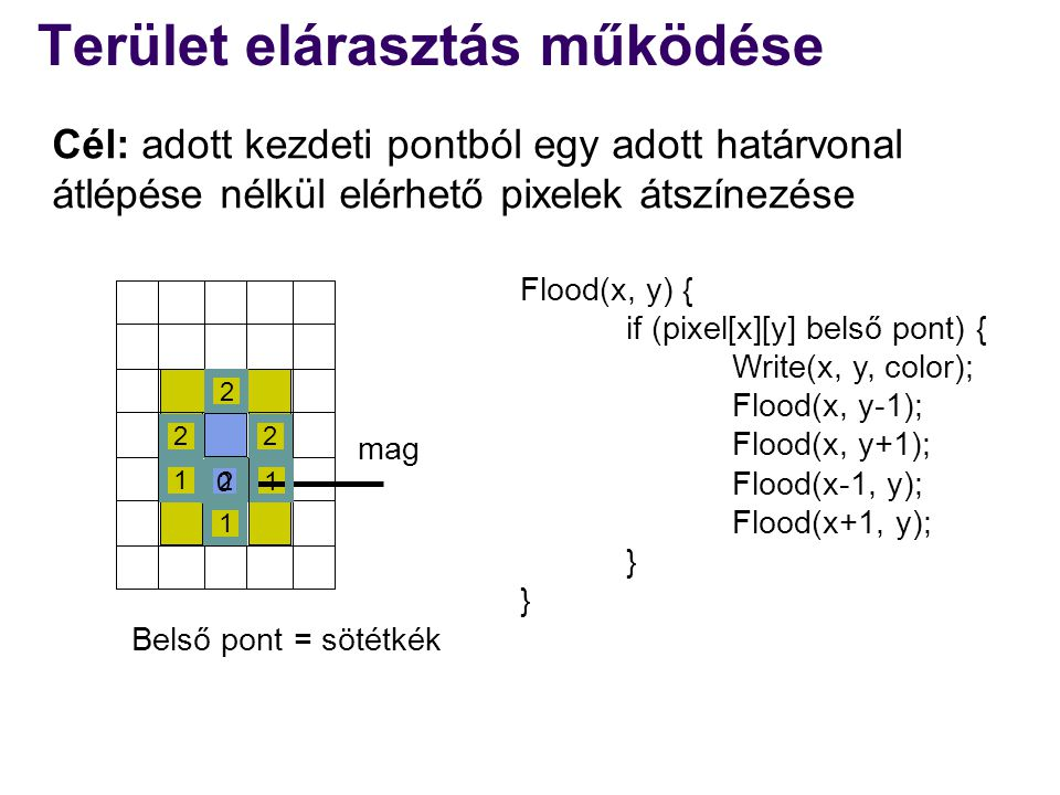 Terület elárasztás működése Flood(x, y) { if (pixel[x][y] belső pont) { Write(x, y, color); Flood(x, y-1); Flood(x, y+1); Flood(x-1, y); Flood(x+1, y); } Belső pont = sötétkék 0 1 1 2 2 2 2 1 1 mag Cél: adott kezdeti pontból egy adott határvonal átlépése nélkül elérhető pixelek átszínezése