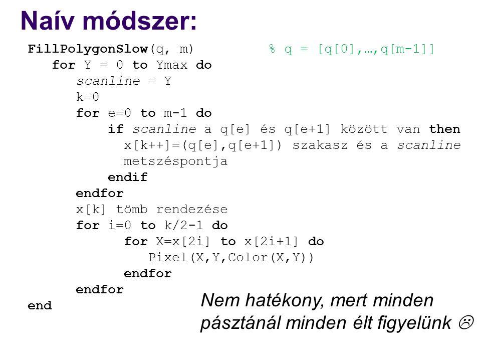 Naív módszer: FillPolygonSlow(q, m) % q = [q[0],…,q[m-1]] for Y = 0 to Ymax do scanline = Y k=0 for e=0 to m-1 do if scanline a q[e] és q[e+1] között van then x[k++]=(q[e],q[e+1]) szakasz és a scanline metszéspontja endif endfor x[k] tömb rendezése for i=0 to k/2-1 do for X=x[2i] to x[2i+1] do Pixel(X,Y,Color(X,Y)) endfor end Nem hatékony, mert minden pásztánál minden élt figyelünk 