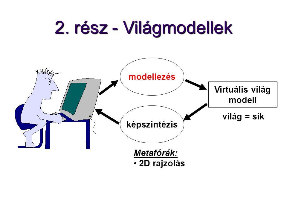 2. rész - Világmodellek képszintézis Virtuális világ modell modellezés Metafórák: 2D rajzolás világ = sík