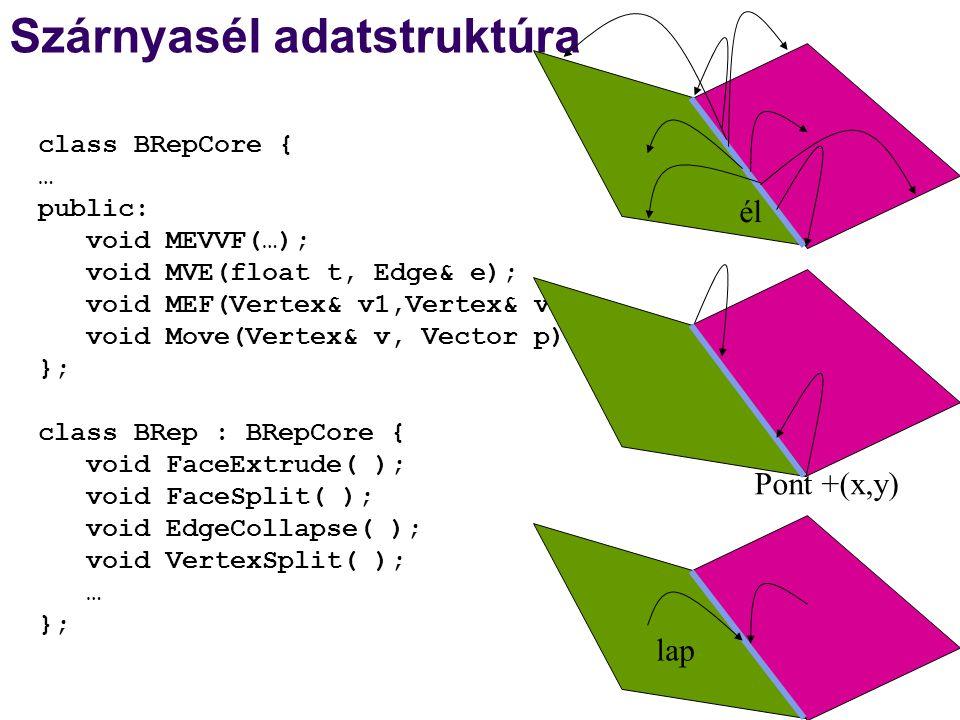 Szárnyasél adatstruktúra class BRepCore { … public: void MEVVF(…); void MVE(float t, Edge& e); void MEF(Vertex& v1,Vertex& v2); void Move(Vertex& v, V