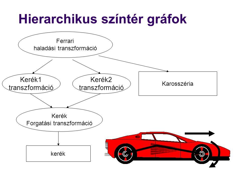 Hierarchikus színtér gráfok Karosszéria Kerék1 transzformáció Kerék2 transzformáció kerék Ferrari haladási transzformáció Kerék Forgatási transzformáció