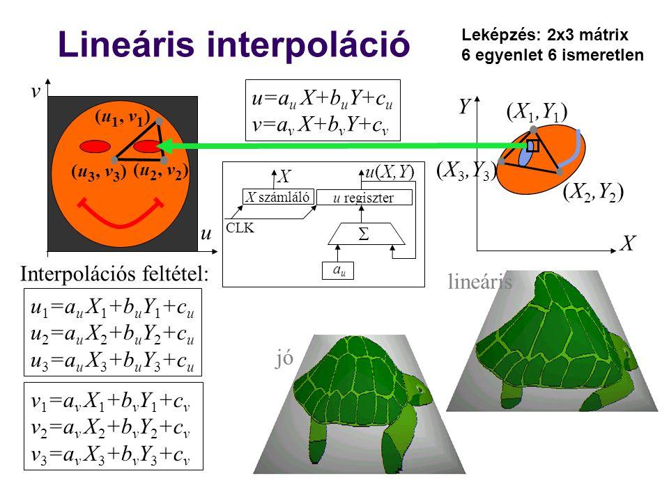 Lineáris interpoláció u v (u 1, v 1 ) (u 3, v 3 ) (u 2, v 2 ) u 1 =a u X 1 +b u Y 1 +c u u 2 =a u X 2 +b u Y 2 +c u u 3 =a u X 3 +b u Y 3 +c u v 1 =a v X 1 +b v Y 1 +c v v 2 =a v X 2 +b v Y 2 +c v v 3 =a v X 3 +b v Y 3 +c v u=a u X+b u Y+c u v=a v X+b v Y+c v X Y (X 1,Y 1 ) (X 2,Y 2 ) (X 3,Y 3 ) Interpolációs feltétel: jó lineáris u(X,Y) X számláló u regiszter auau X  CLK Leképzés: 2x3 mátrix 6 egyenlet 6 ismeretlen