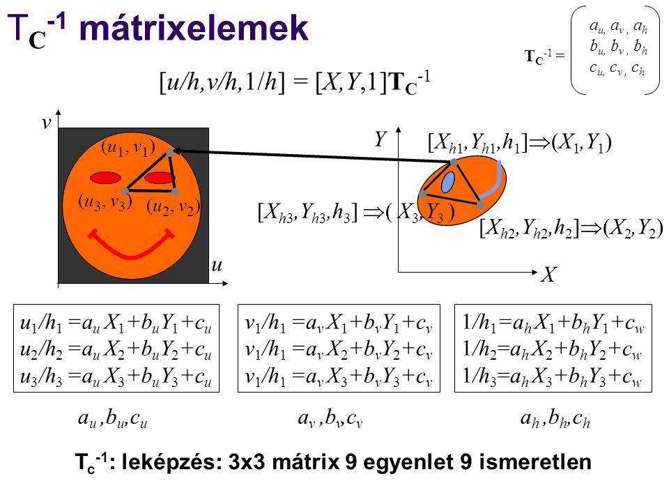 u v (u 1, v 1 ) (u 3, v 3 ) (u 2, v 2 ) T C -1 mátrixelemek X Y [X h1,Y h1,h 1 ]  (X 1,Y 1 ) u 1 /h 1 =a u X 1 +b u Y 1 +c u u 2 /h 2 =a u X 2 +b u Y 2 +c u u 3 /h 3 =a u X 3 +b u Y 3 +c u [X h2,Y h2,h 2 ]  (X 2,Y 2 ) [X h3,Y h3,h 3 ]  ( X 3,Y 3 ) v 1 /h 1 =a v X 1 +b v Y 1 +c v v 1 /h 1 =a v X 2 +b v Y 2 +c v v 1 /h 1 =a v X 3 +b v Y 3 +c v 1/h 1 =a h X 1 +b h Y 1 +c w 1/h 2 =a h X 2 +b h Y 2 +c w 1/h 3 =a h X 3 +b h Y 3 +c w a u,b u,c u av,bv,cvav,bv,cv ah,bh,chah,bh,ch T c -1 : leképzés: 3x3 mátrix 9 egyenlet 9 ismeretlen [u/h,v/h,1/h] = [X,Y,1]T C -1 a u, a v, a h b u, b v, b h c u, c v, c h T C -1 =