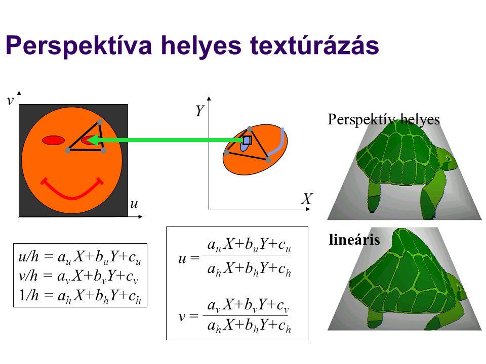 Perspektíva helyes textúrázás u = v = a u X+b u Y+c u a v X+b v Y+c v a h X+b h Y+c h Perspektív helyes lineáris u v X Y u/h = a u X+b u Y+c u v/h = a v X+b v Y+c v 1/h = a h X+b h Y+c h