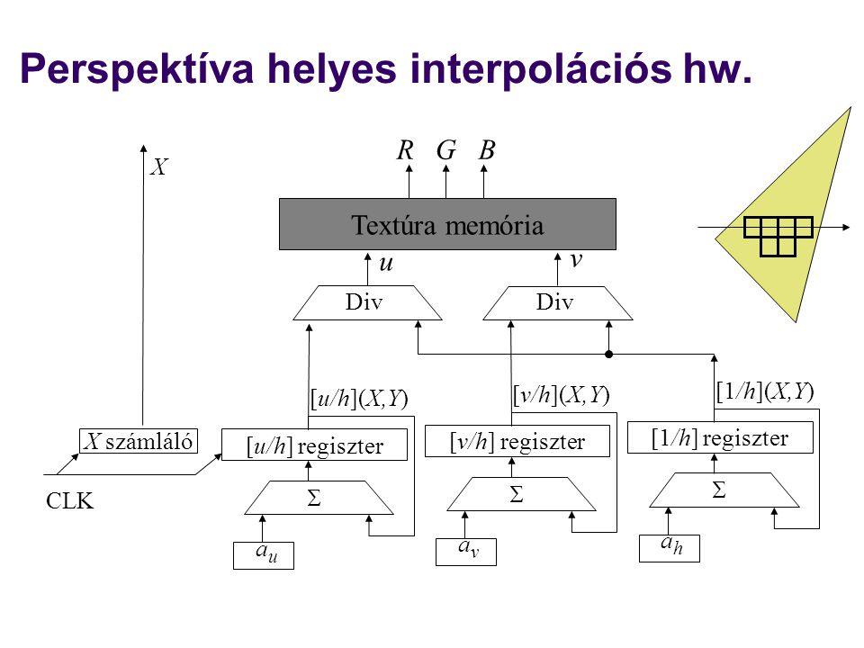 Perspektíva helyes interpolációs hw. [u/h](X,Y) X számláló [u/h] regiszter auau X  CLK [v/h](X,Y) [v/h] regiszter avav  [1/h](X,Y) [1/h] regiszter a