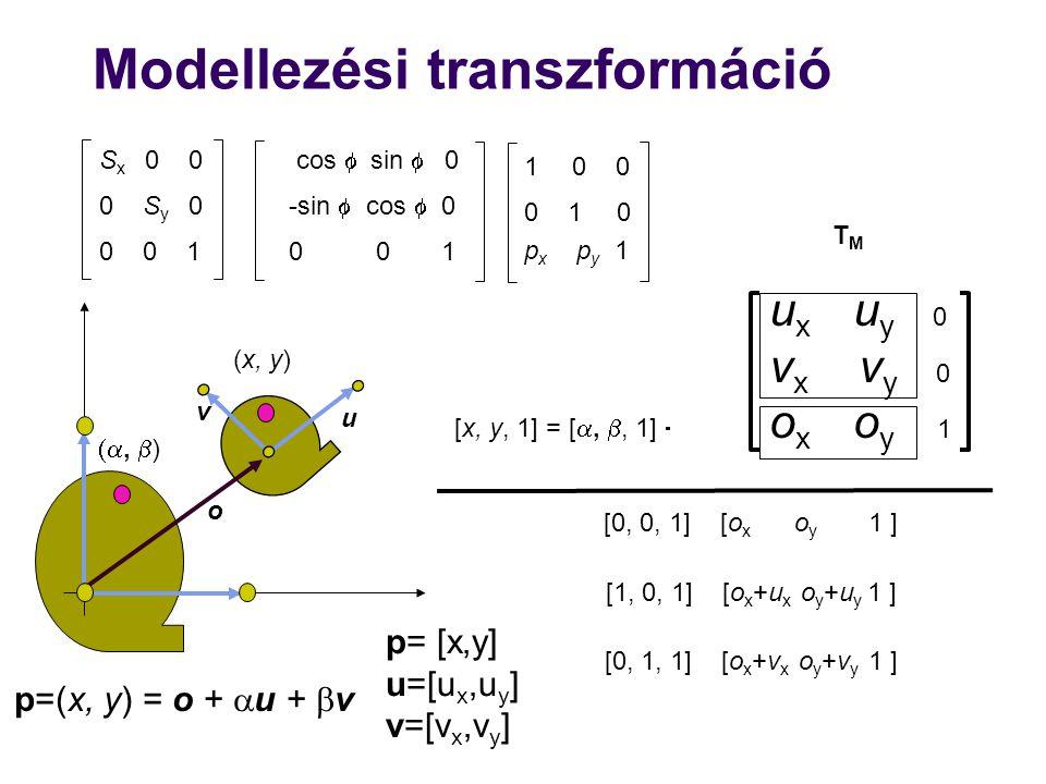Modellezési transzformáció p=(x, y) = o +  u +  v u x u y 0 v x v y 0 o x o y 1 [x, y, 1] = [ , , 1]  TMTM u v o ,  ) (x, y) [0, 0, 1] [o x o y 1 ] [1, 0, 1] [o x +u x o y +u y 1 ] [0, 1, 1] [o x +v x o y +v y 1 ] S x 0 0 0 S y 0 0 0 1 cos  sin  0 -sin  cos  0 0 0 1 1 0 0 0 1 0 p x p y 1 p= [x,y] u=[u x,u y ] v=[v x,v y ]
