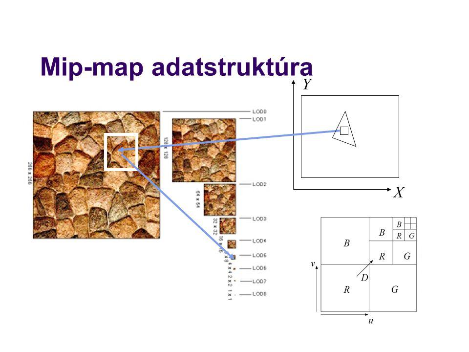 Mip-map adatstruktúra X Y