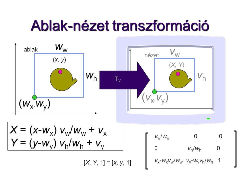 Ablak-nézet transzformáció (x, y) ablak nézet (X, Y) X = (x-w x ) v w /w w + v x Y = (y-w y ) v h /w h + v y (wx,wy)(wx,wy) w whwh (vx,vy)(vx,vy) vwvw vhvh v w /w w 0 0  v h /w h 0 v x -w x v w /w w v y -w y v h /w h 1 [X, Y, 1] = [x, y, 1] TVTV