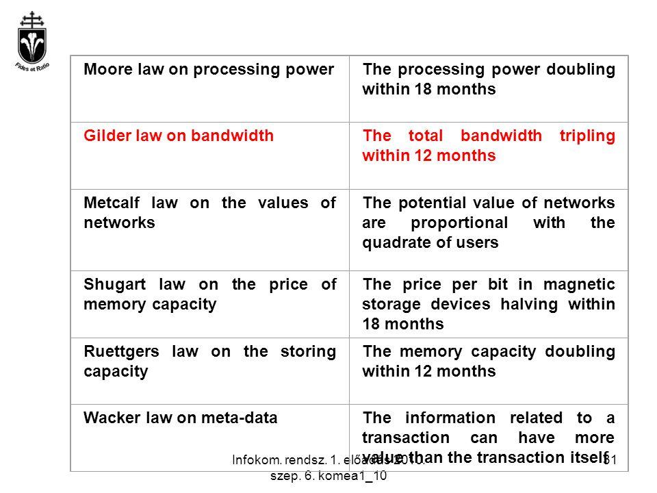 Infokom. rendsz. 1. előadás 2010. szep. 6. komea1_10 31 Moore law on processing powerThe processing power doubling within 18 months Gilder law on band