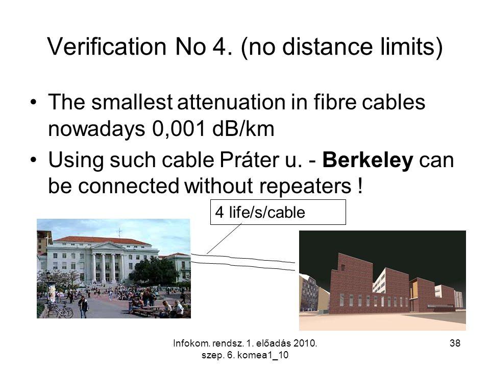 Infokom. rendsz. 1. előadás 2010. szep. 6. komea1_10 38 Verification No 4. (no distance limits) The smallest attenuation in fibre cables nowadays 0,00