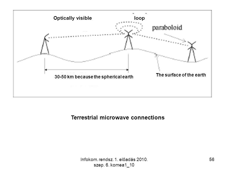 Infokom. rendsz. 1. előadás 2010. szep. 6. komea1_10 56 Optically visibleloop The surface of the earth 30-50 km because the spherical earth Terrestria