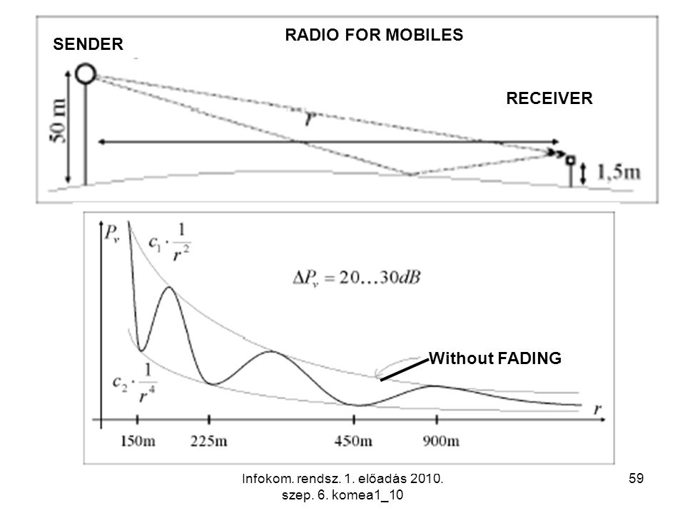 Infokom. rendsz. 1. előadás 2010. szep. 6. komea1_10 59 RECEIVER SENDER Without FADING RADIO FOR MOBILES