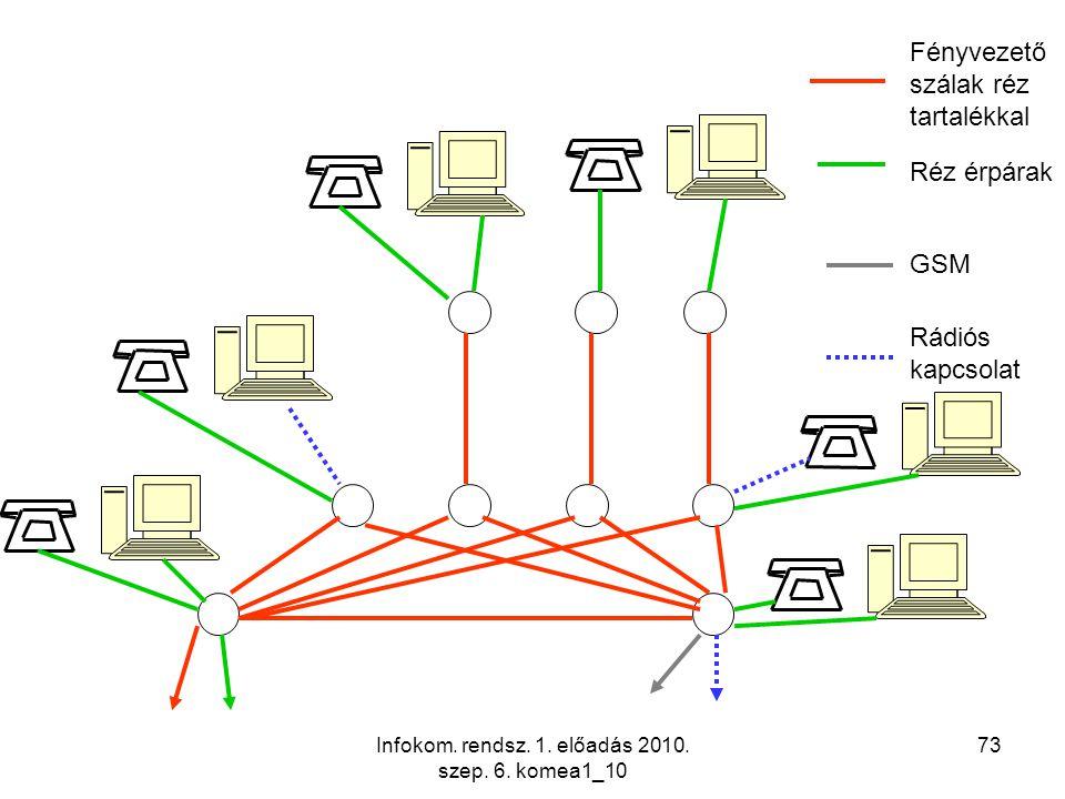 Infokom. rendsz. 1. előadás 2010. szep. 6. komea1_10 73 Fényvezető szálak réz tartalékkal Réz érpárak GSM Rádiós kapcsolat