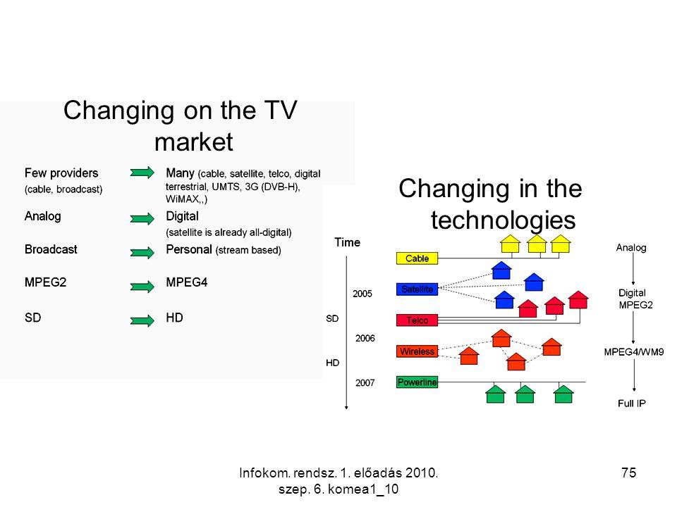 Infokom. rendsz. 1. előadás 2010. szep. 6. komea1_10 75 Changing in the technologies Changing on the TV market