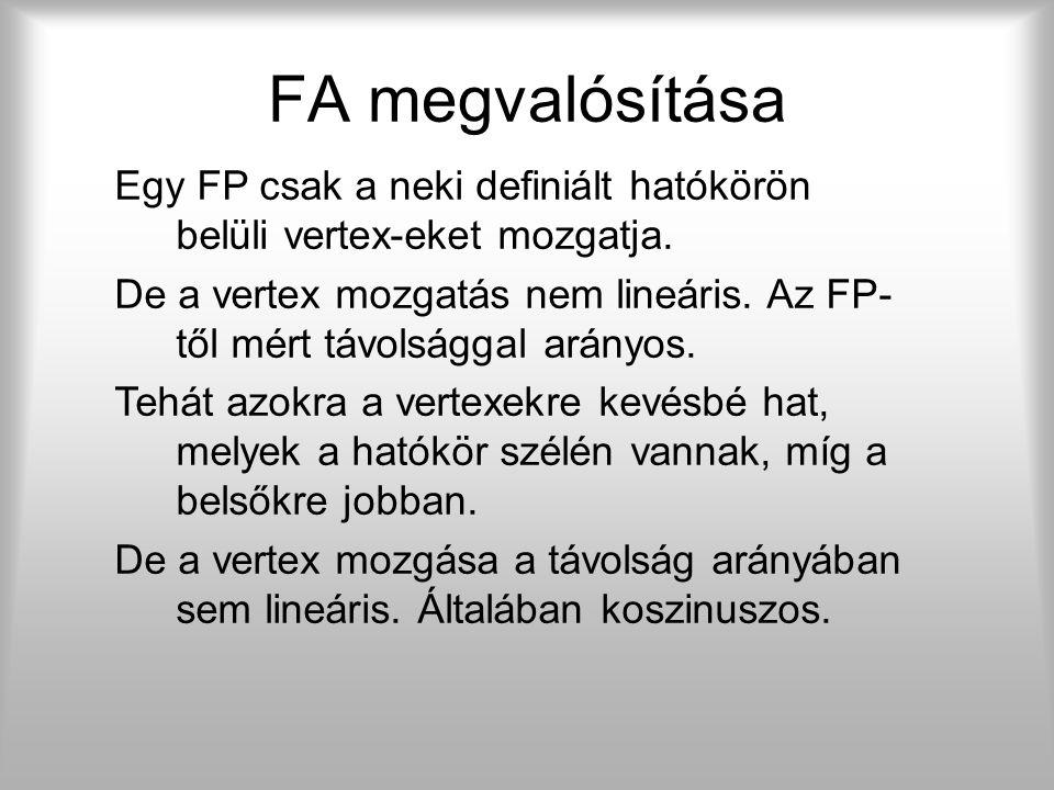 FA megvalósítása FP Hatókör