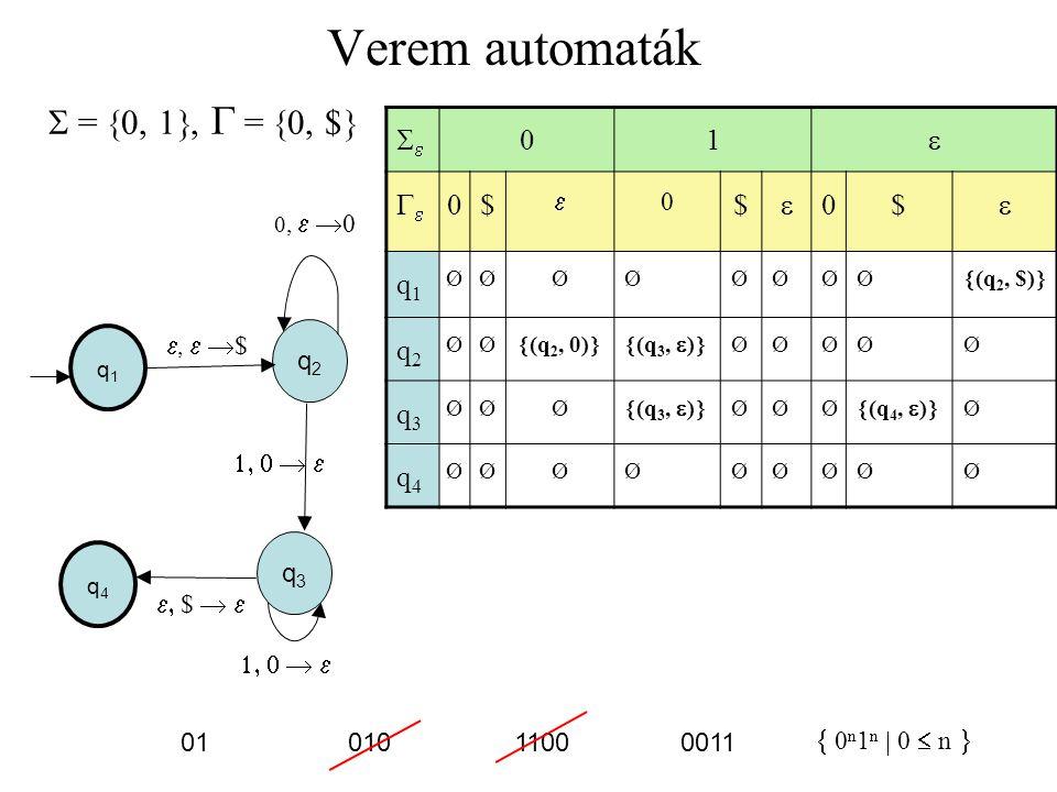 Verem automaták  =  0, 1 ,   =  0, 1  q3q3 q1q1   $  q2q2    $ 0110 01 10 q4q4   0  ww R  w    1   00 11 000 100 010 0101