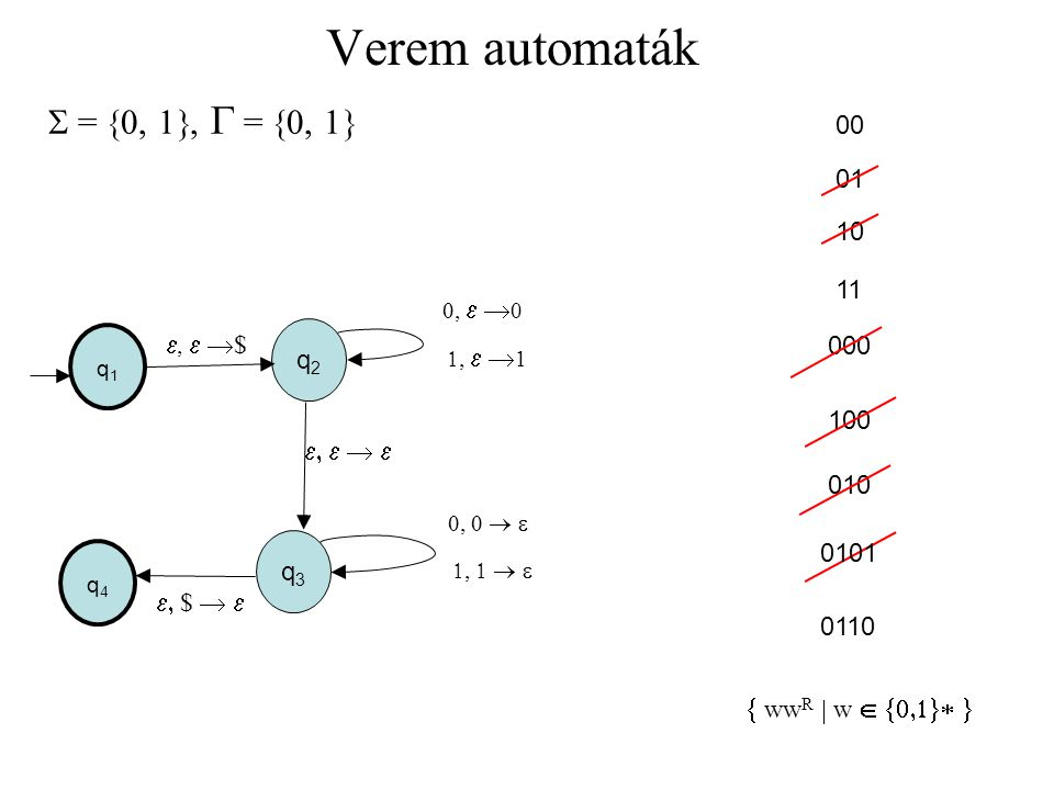 Verem automaták 2.Lemma: Ha M valamely p állapotából és üres veremből x-et beolvasva, van olyan állapotátmenetek sorozata, hogy az automata q állapotba kerül, és a verem ismét üres, akkor x levezethető a grammatika A pq nemterminálisából.